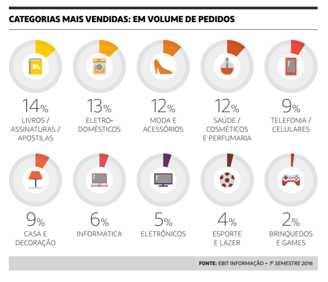 categorias-mais-vendidas-em-volume-de-pedidos-ebit-webshoppers